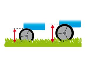 Rasenmäher Rädergröße